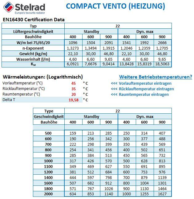 Berechnen Sie die Wärmeabgabe und Kühlung des Compact VENTO