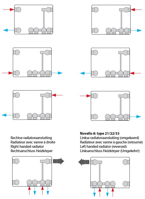 Aansluitmogelijkheden Stelrad Novello 8