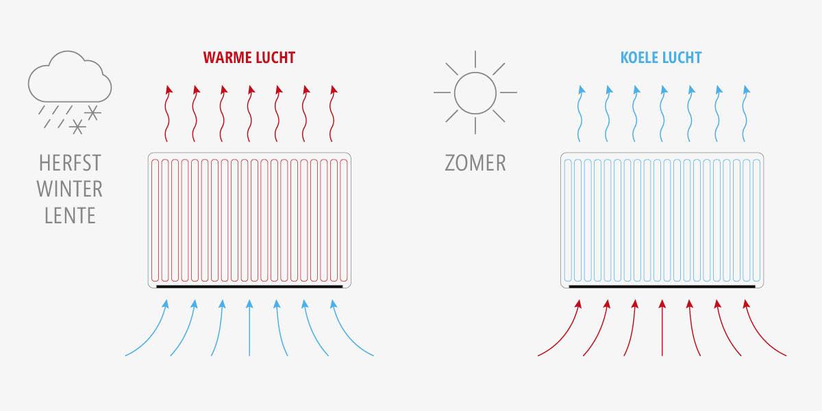Verwarmen en koelen